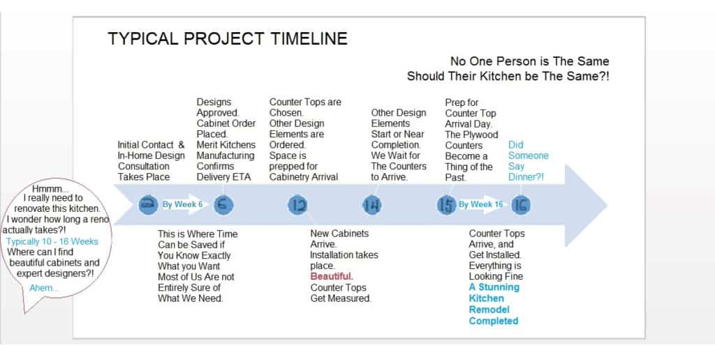 Kitchen Renovations and Kitchen Remodels Project Timeline